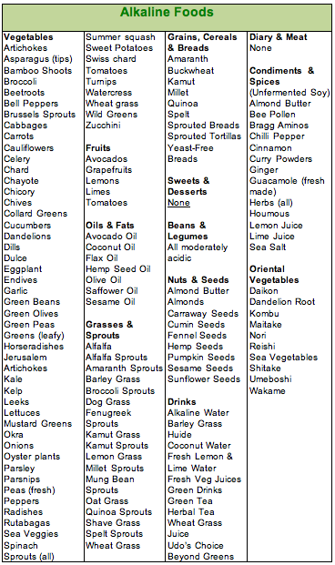 Printable List Of High Alkaline Foods