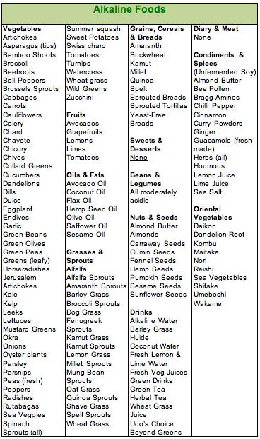 list-of-alkaline-foods